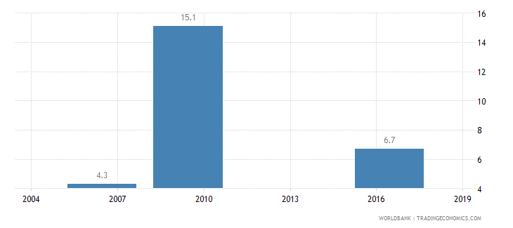 cameroon average time to clear exports through customs days wb data