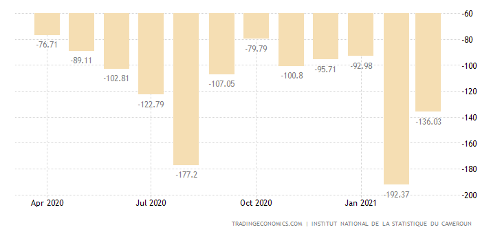 Cameroon Balance of Trade