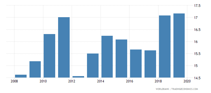 cameroon bank deposits to gdp percent wb data