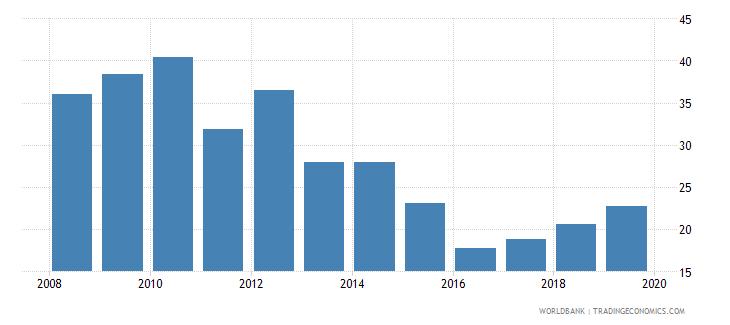 cameroon bank liquid reserves to bank assets ratio percent wb data
