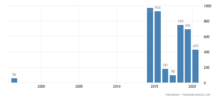 cameroon battle related deaths number of people wb data