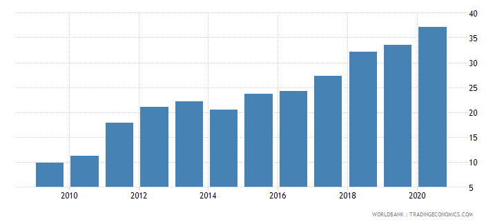 cameroon borrowers from commercial banks per 1 000 adults wb data