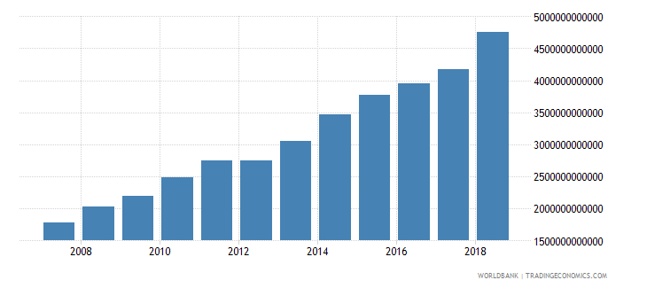 cameroon broad money current lcu wb data