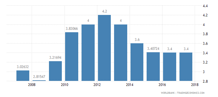 cameroon burden of customs procedure wef 1 extremely inefficient to 7 extremely efficient wb data