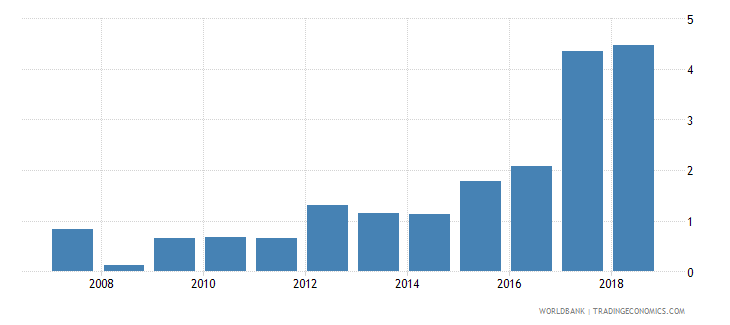 cameroon central bank assets to gdp percent wb data