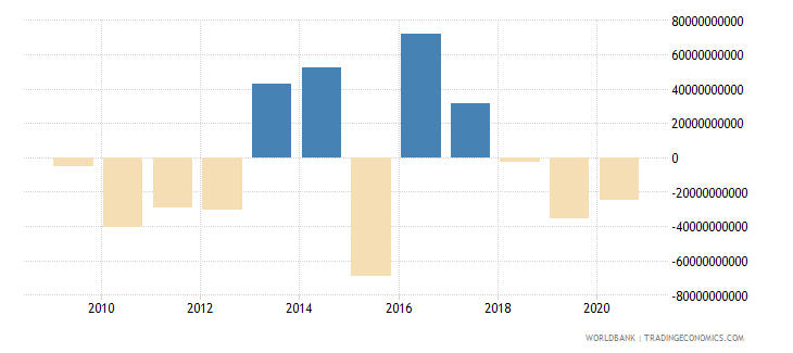 cameroon changes in inventories current lcu wb data
