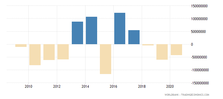 cameroon changes in inventories us dollar wb data