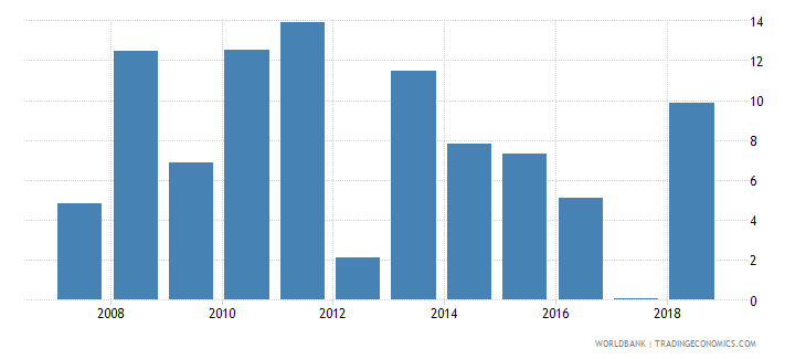 cameroon claims on other sectors of the domestic economy annual growth as percent of broad money wb data