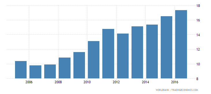 cameroon claims on other sectors of the domestic economy percent of gdp wb data