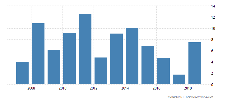 cameroon claims on private sector annual growth as percent of broad money wb data