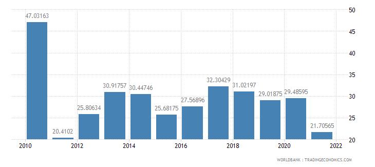 cameroon communications computer etc percent of service imports bop wb data