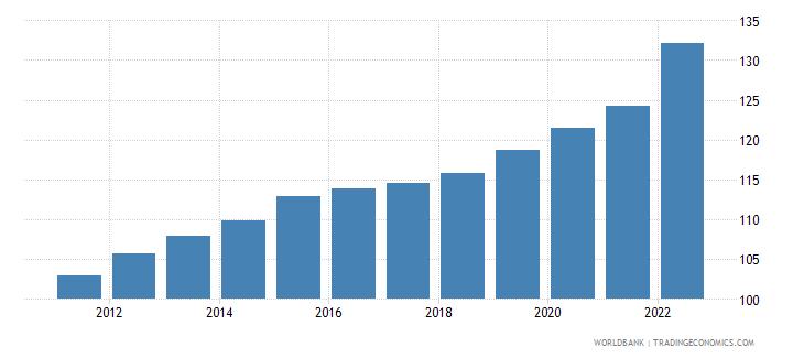 cameroon consumer price index 2005  100 wb data