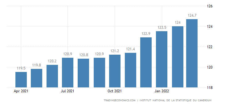 Cameroon Consumer Price Index (CPI)
