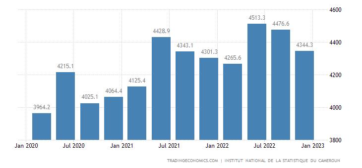 Cameroon Consumer Spending