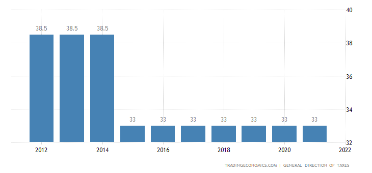 Cameroon Corporate Tax Rate