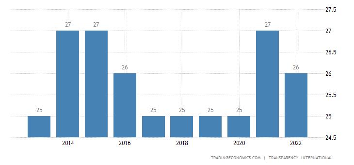 Cameroon Corruption Index