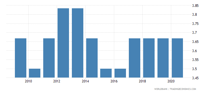cameroon cpia economic management cluster average 1 low to 6 high wb data