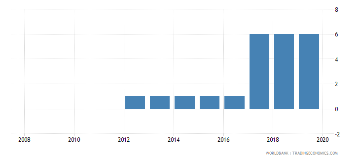 cameroon credit depth of information index 0 low to 6 high wb data