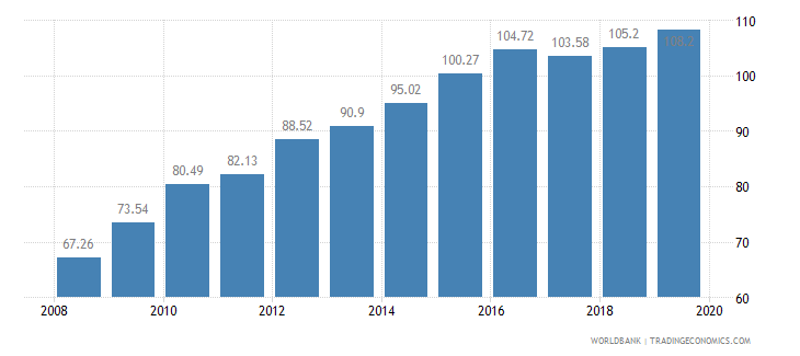 cameroon crop production index 1999 2001  100 wb data