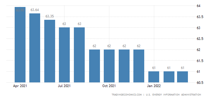 Cameroon Crude Oil Production
