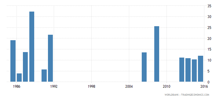 cameroon cumulative drop out rate to the last grade of lower secondary general education male percent wb data