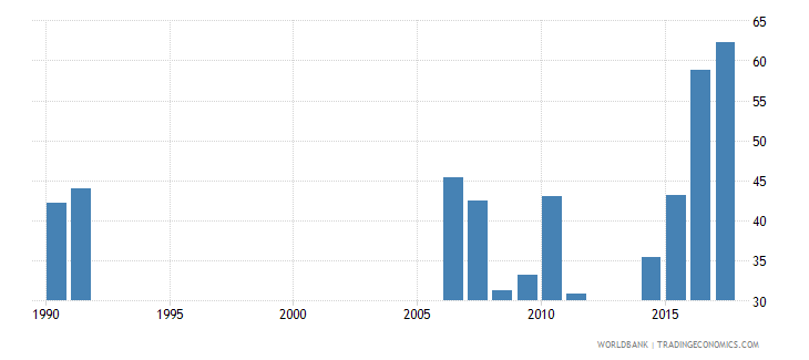 cameroon cumulative drop out rate to the last grade of primary education male percent wb data
