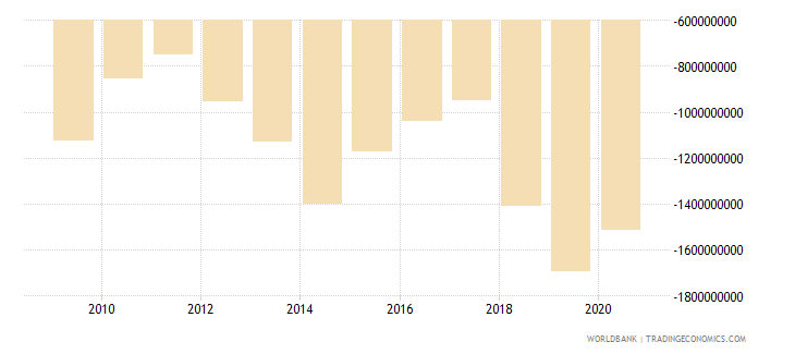 cameroon current account balance bop us dollar wb data