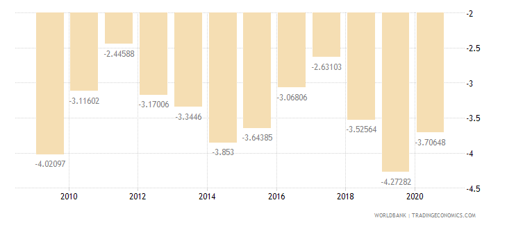 cameroon current account balance percent of gdp wb data