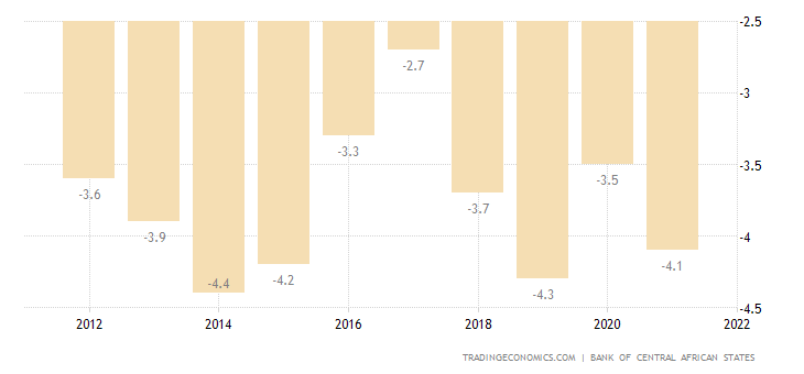 Cameroon Current Account to GDP