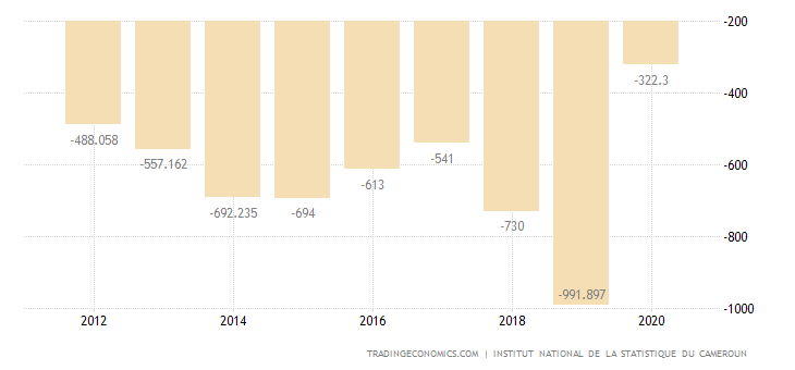 Cameroon Current Account