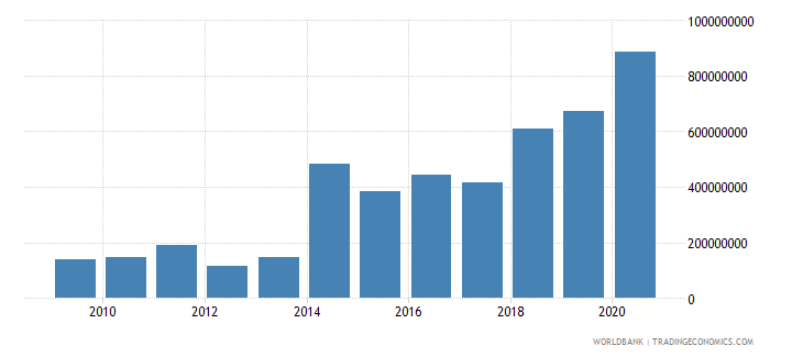 cameroon debt service on external debt public and publicly guaranteed ppg tds us dollar wb data