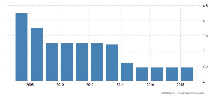 cameroon deposit interest rate percent wb data