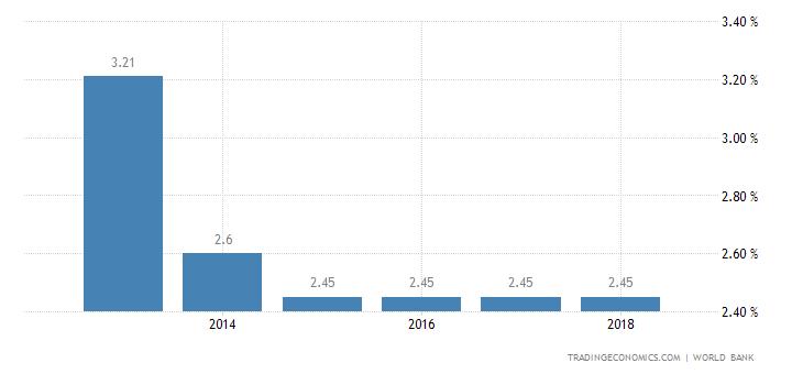 Deposit Interest Rate in Cameroon