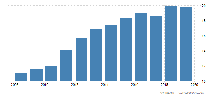 cameroon deposit money banks assets to gdp percent wb data