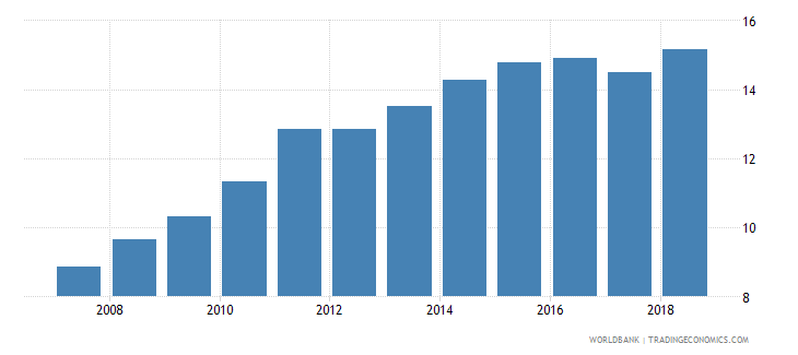 cameroon domestic credit to private sector percent of gdp gfd wb data