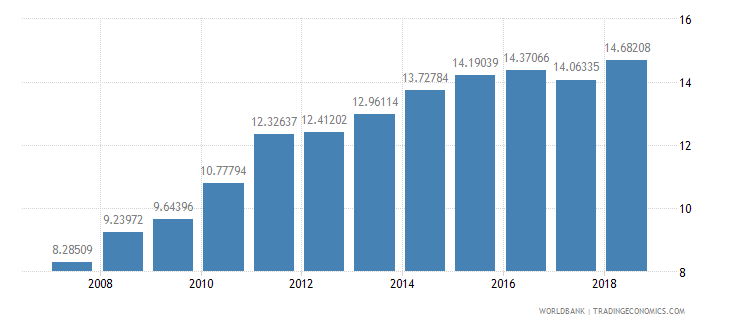 cameroon domestic credit to private sector percent of gdp wb data