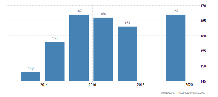 cameroon ease of doing business index 1 most business friendly regulations wb data