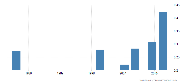 cameroon elderly literacy rate population 65 years gender parity index gpi wb data