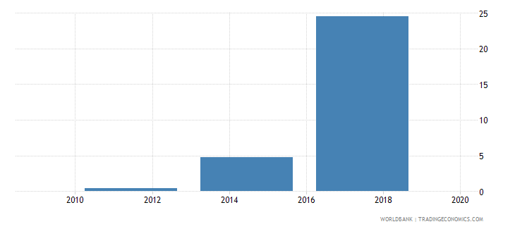 cameroon electronic payments used to make payments percent age 15 wb data