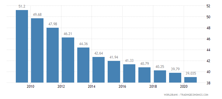 cameroon employees agriculture male percent of male employment wb data