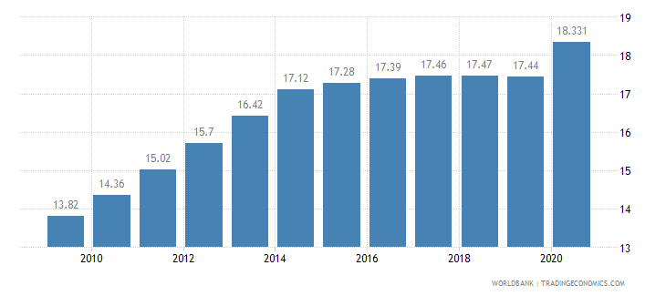 cameroon employees industry male percent of male employment wb data