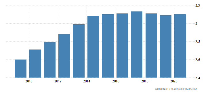 cameroon employers total percent of employment wb data