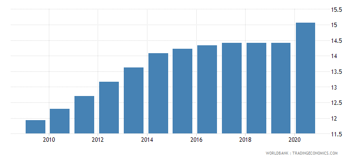 cameroon employment in industry percent of total employment wb data