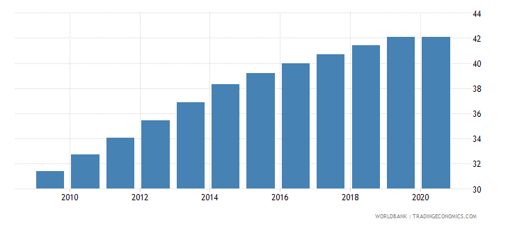 cameroon employment in services percent of total employment wb data