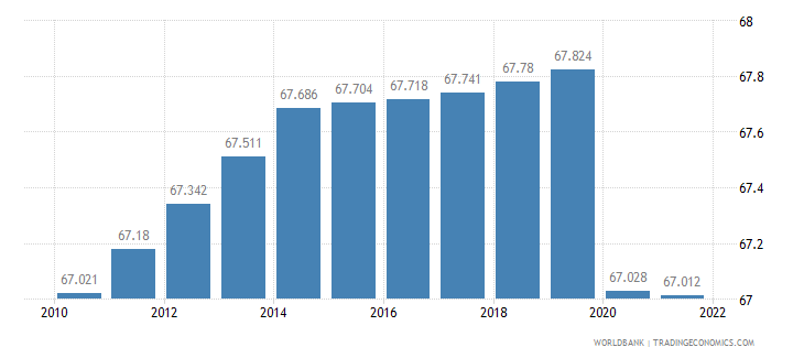 cameroon employment to population ratio 15 plus  female percent wb data