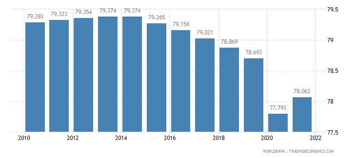 cameroon employment to population ratio 15 plus  male percent wb data