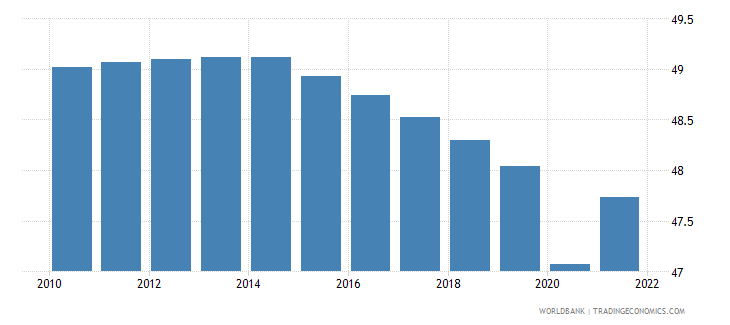 cameroon employment to population ratio ages 15 24 female percent wb data