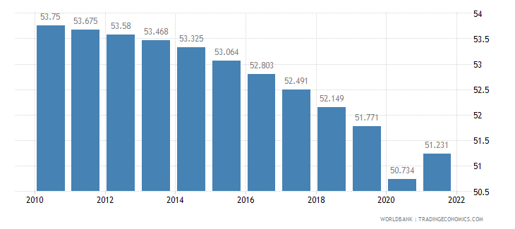 cameroon employment to population ratio ages 15 24 total percent wb data