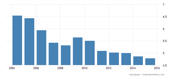 cameroon energy intensity level of primary energy mj $2005 ppp wb data