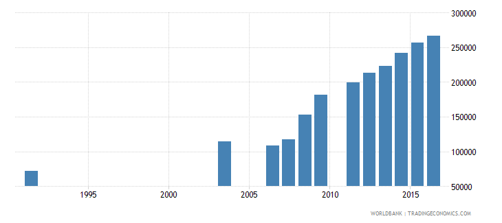 cameroon enrolment in grade 2 of lower secondary general education both sexes number wb data